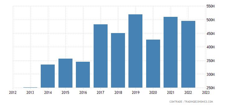romania exports slovenia
