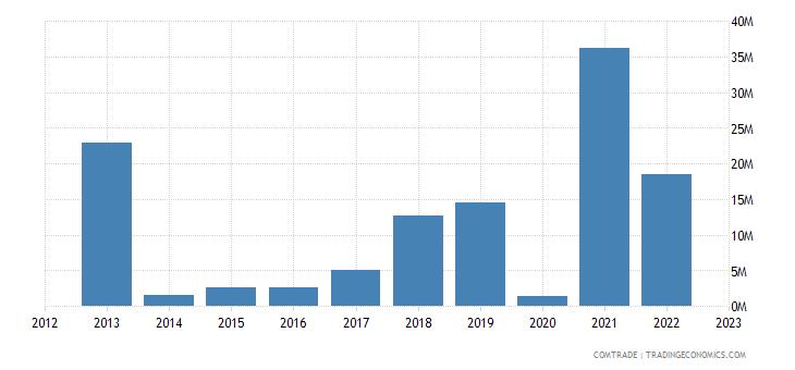 romania exports sri lanka