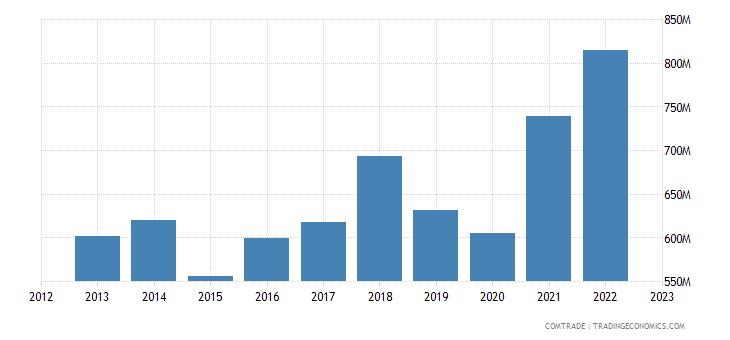 romania exports sweden