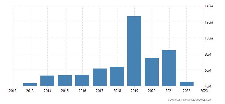 romania exports thailand