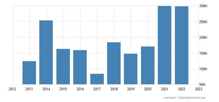 romania exports tunisia