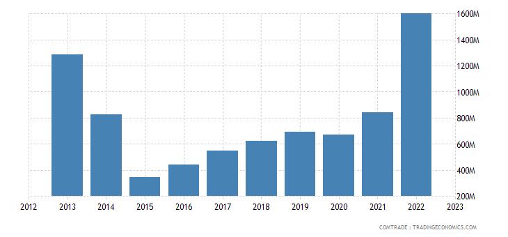 romania exports ukraine