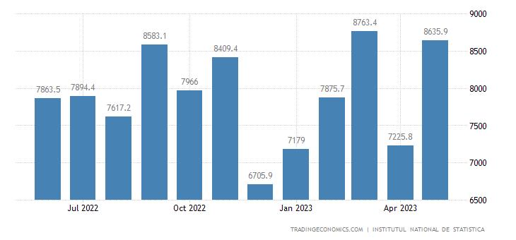 Romania Exports