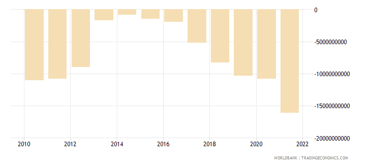 romania external balance on goods and services current us$ wb data