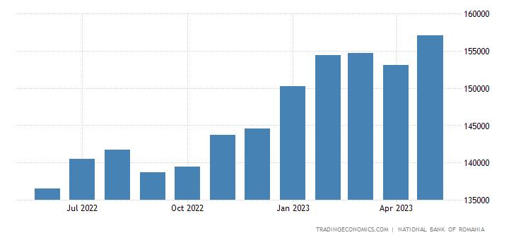 Romania Total Gross External Debt