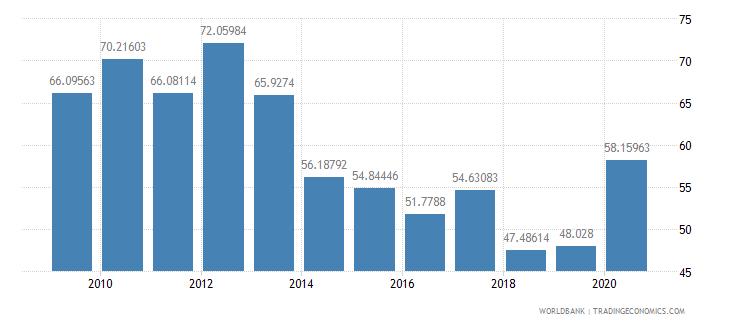 romania external debt stocks percent of gni wb data