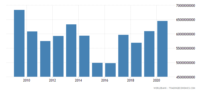 romania external debt stocks private nonguaranteed png dod current us$ wb data