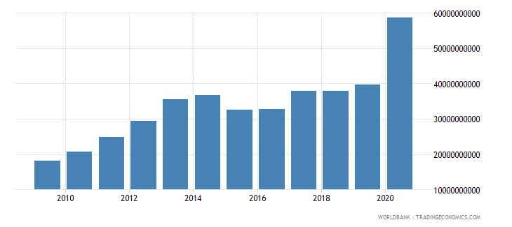 romania external debt stocks public and publicly guaranteed ppg dod current us$ wb data