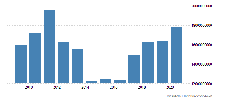 romania external debt stocks short term dod current us$ wb data