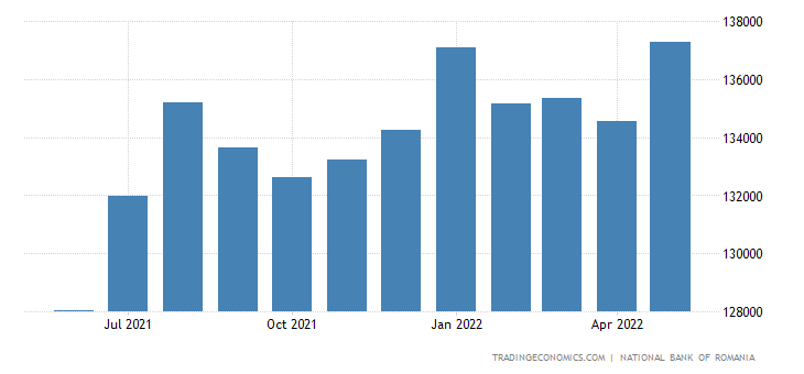 Romania Total Gross External Debt
