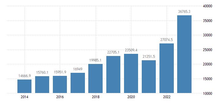 romania extra eu trade imports eurostat data