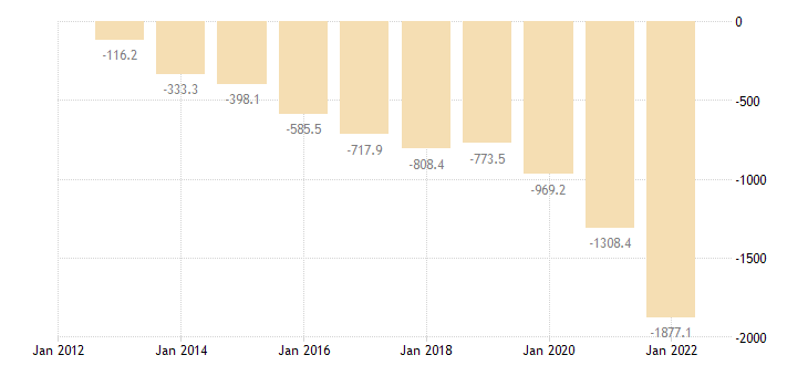 romania extra eu trade of chemicals related products sitc 5 trade balance eurostat data