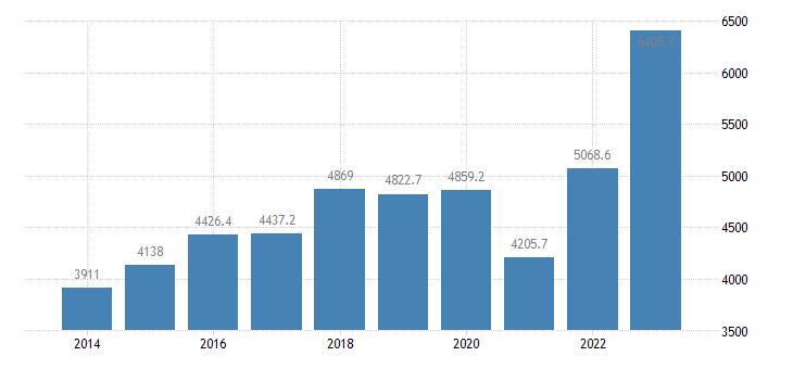 romania extra eu trade of other manufactured goods sitc 68 exports eurostat data
