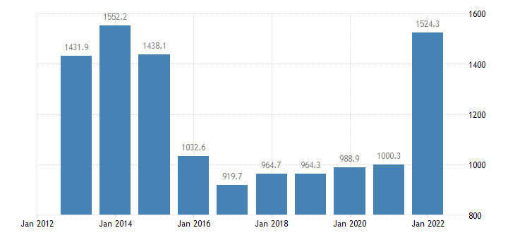romania extra eu trade of raw materials sitc 24 exports eurostat data