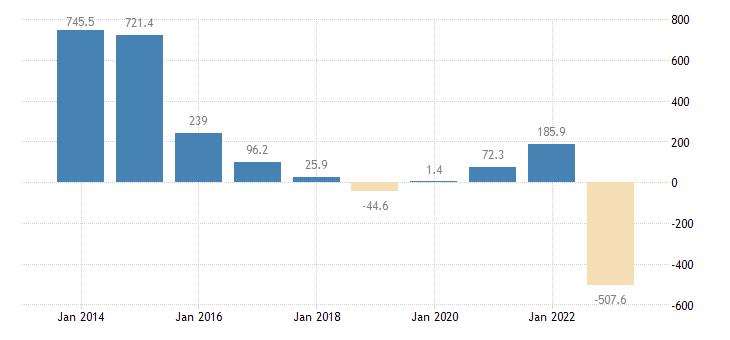 romania extra eu trade of raw materials sitc 24 trade balance eurostat data
