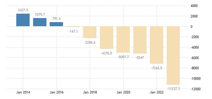 romania extra eu trade trade balance eurostat data