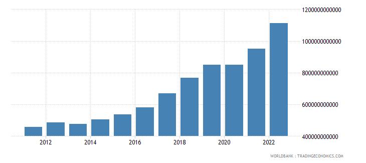 romania final consumption expenditure current lcu wb data
