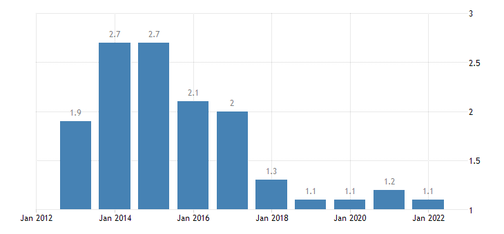 romania final consumption expenditure of households education eurostat data