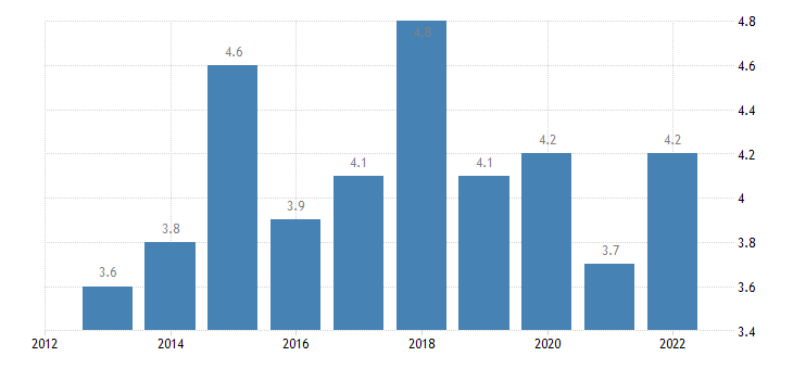 romania final consumption expenditure of households miscellaneous goods services eurostat data