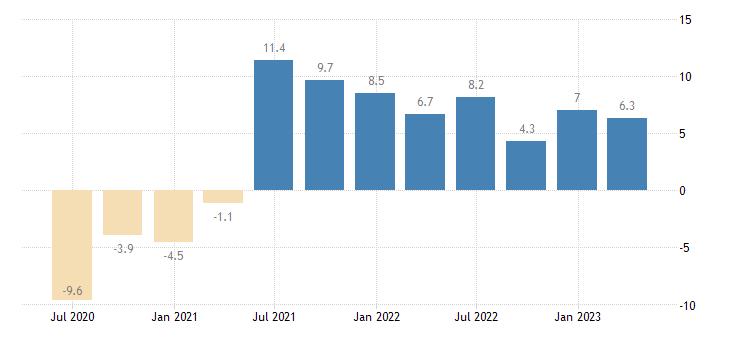 romania final consumption expenditure of households npish volumes eurostat data