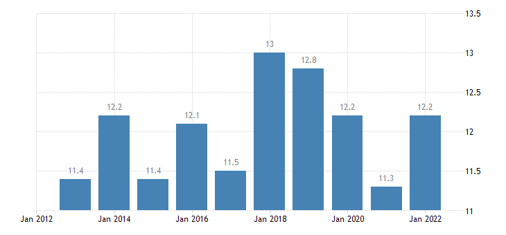romania final consumption expenditure of households transport eurostat data