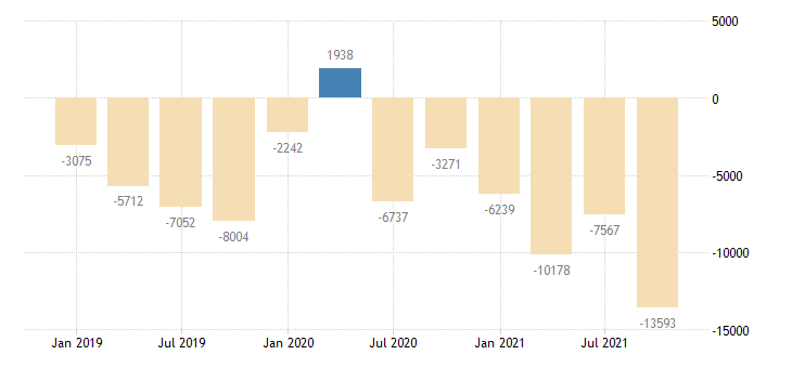 romania financial account on direct investment eurostat data