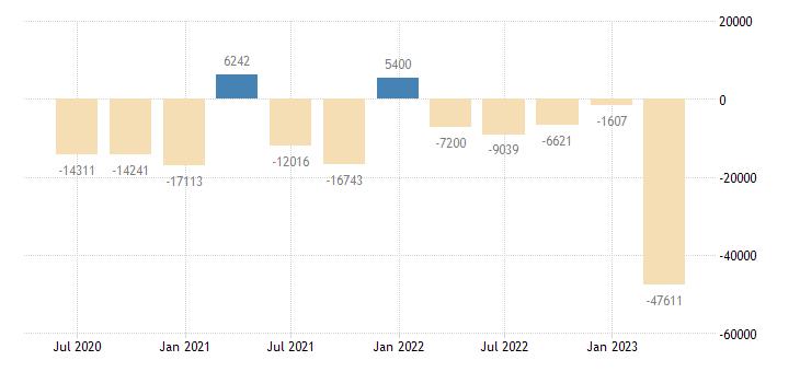 romania financial account on portfolio investment eurostat data