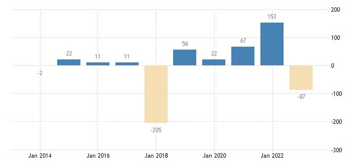 romania financial derivatives employee stock options eurostat data