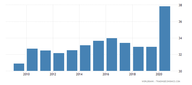 romania financial system deposits to gdp percent wb data