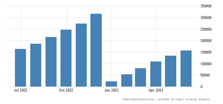 Romania Fiscal Expenditure