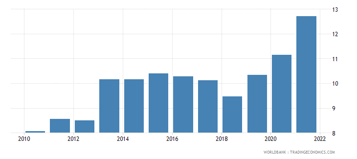 romania food exports percent of merchandise exports wb data