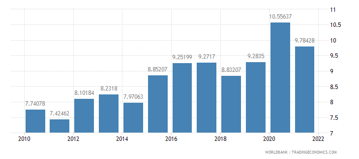 romania food imports percent of merchandise imports wb data