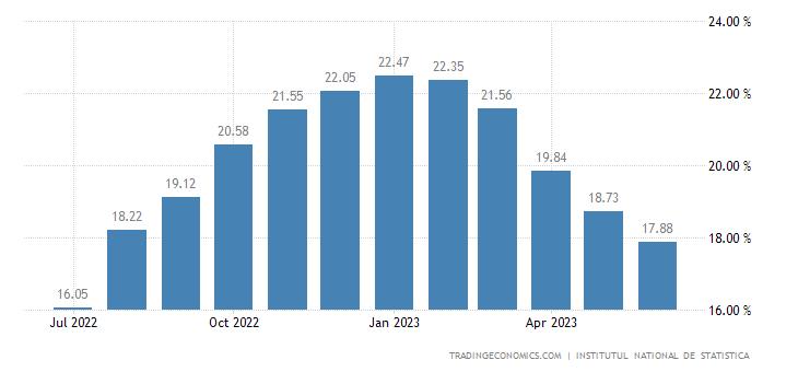 Romania Food Inflation