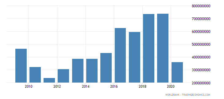 romania foreign direct investment net inflows bop current us$ wb data