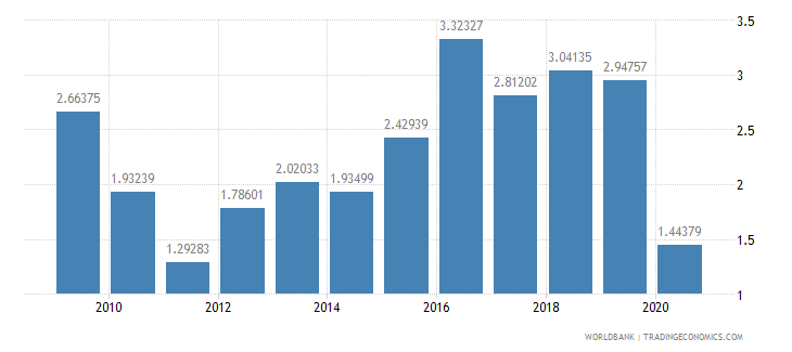 romania foreign direct investment net inflows percent of gdp wb data