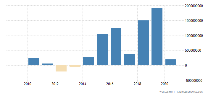 romania foreign direct investment net outflows bop current us$ wb data