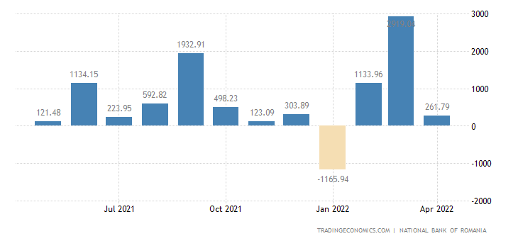 Romania Foreign Direct Investment - Net Inflows