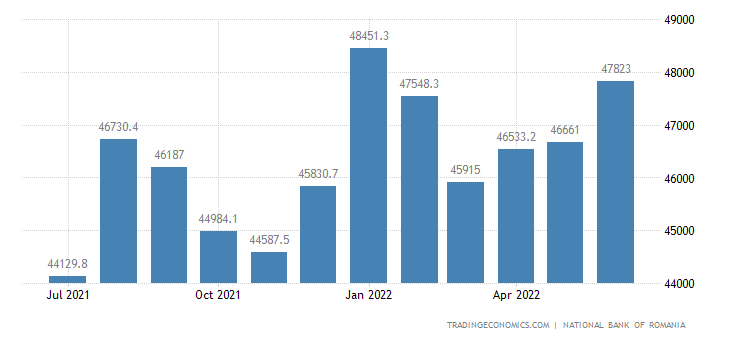 Romania Foreign Exchange Reserves