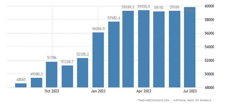 Romania Foreign Exchange Reserves