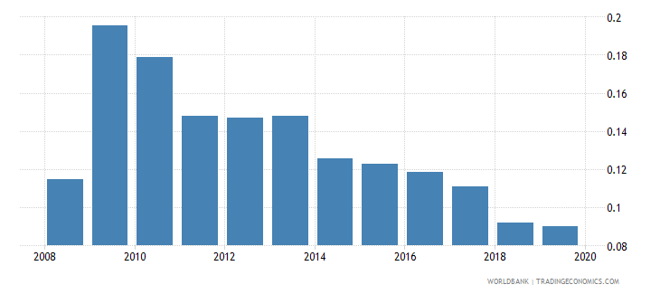 romania foreign reserves months import cover goods wb data