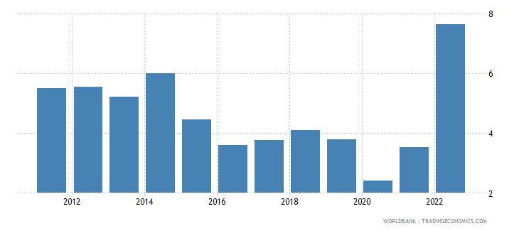 romania fuel exports percent of merchandise exports wb data