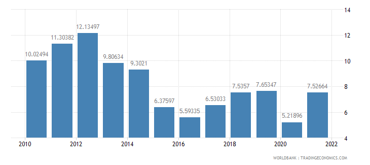 romania fuel imports percent of merchandise imports wb data