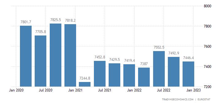 Romania Full Time Employment