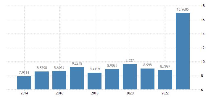 romania gas prices medium size households eurostat data