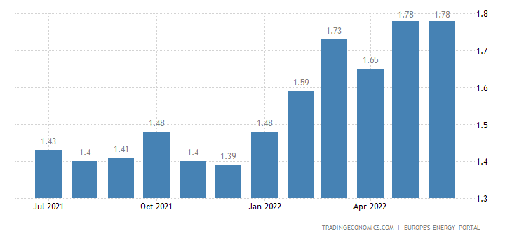 Romania Gasoline Prices