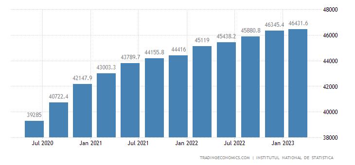 Romania GDP Constant Prices | 2019 | Data | Chart | Calendar