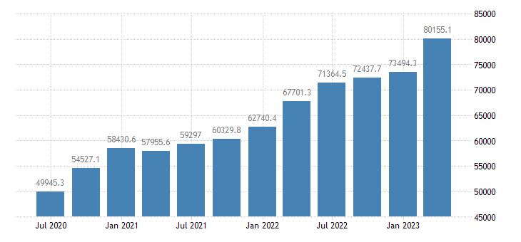 romania gdp current prices eurostat data
