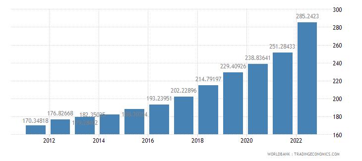 romania gdp deflator base year varies by country wb data
