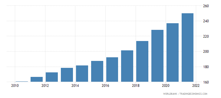 romania gdp deflator linked series base year varies by country wb data