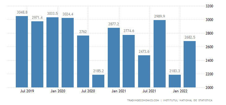 Romania GDP From Agriculture